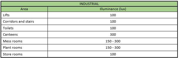 lighting_levels-industrial