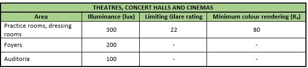 lighting_levels-theatres_concert-halls_cinemas