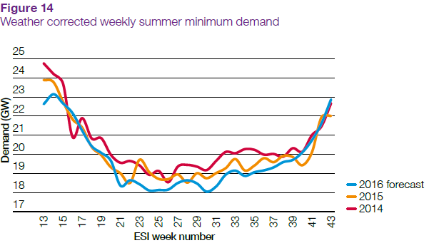 weekly_energy demand